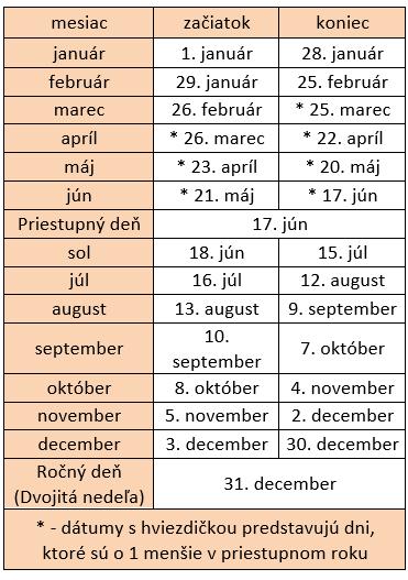 Trinásťmesačný kalendár